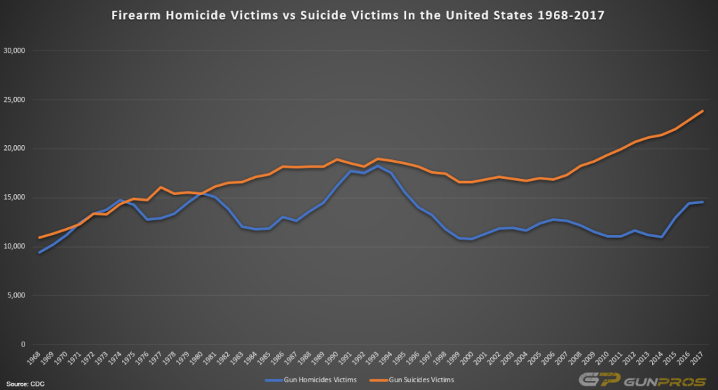 Firearm Homicides vs Firearm Suicides in the United States