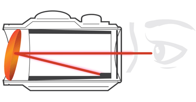 How a Red Dot Sight Works
